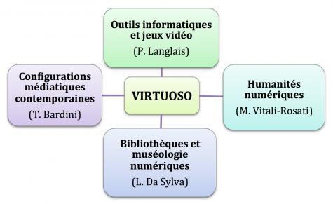 VirtuosoAxes